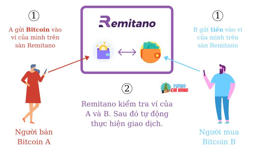 Mua bán Bitcoin trên Sàn Remitano